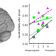 Neural prediction errors distinguish speech perception and misperception of speech