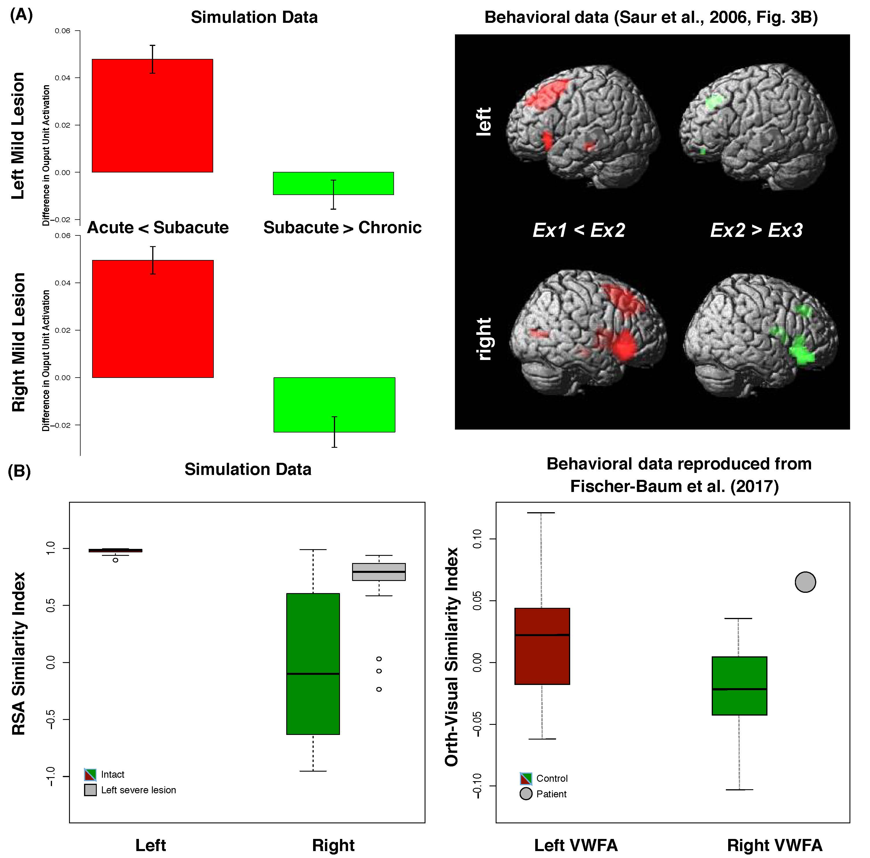 A unified neurocomputational bilateral model of spoken language production in healthy participants and recovery in post stroke aphasia
