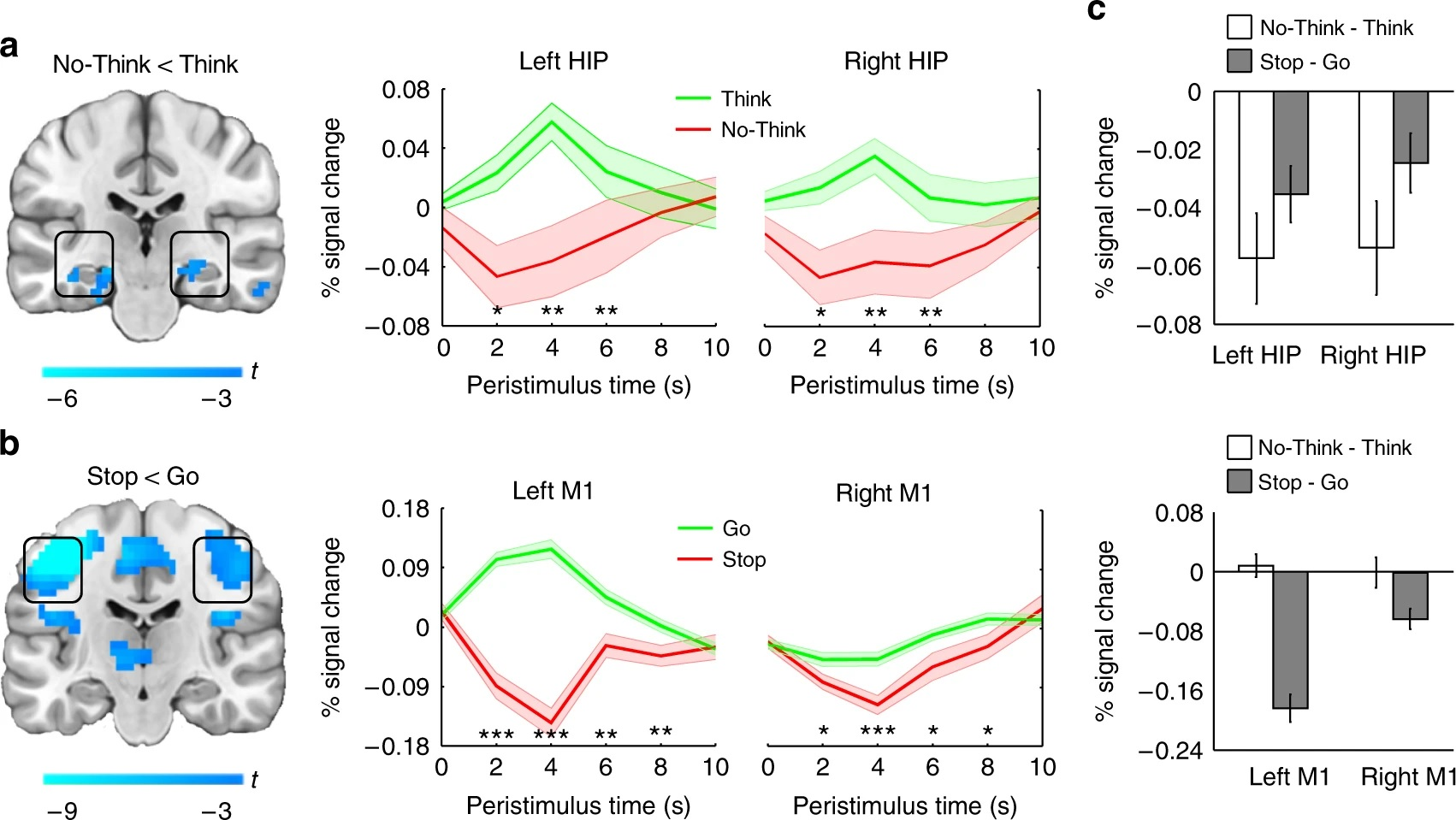 Mind over Matter: how hippocampal GABA enables inhibitory control over unwanted thoughts
