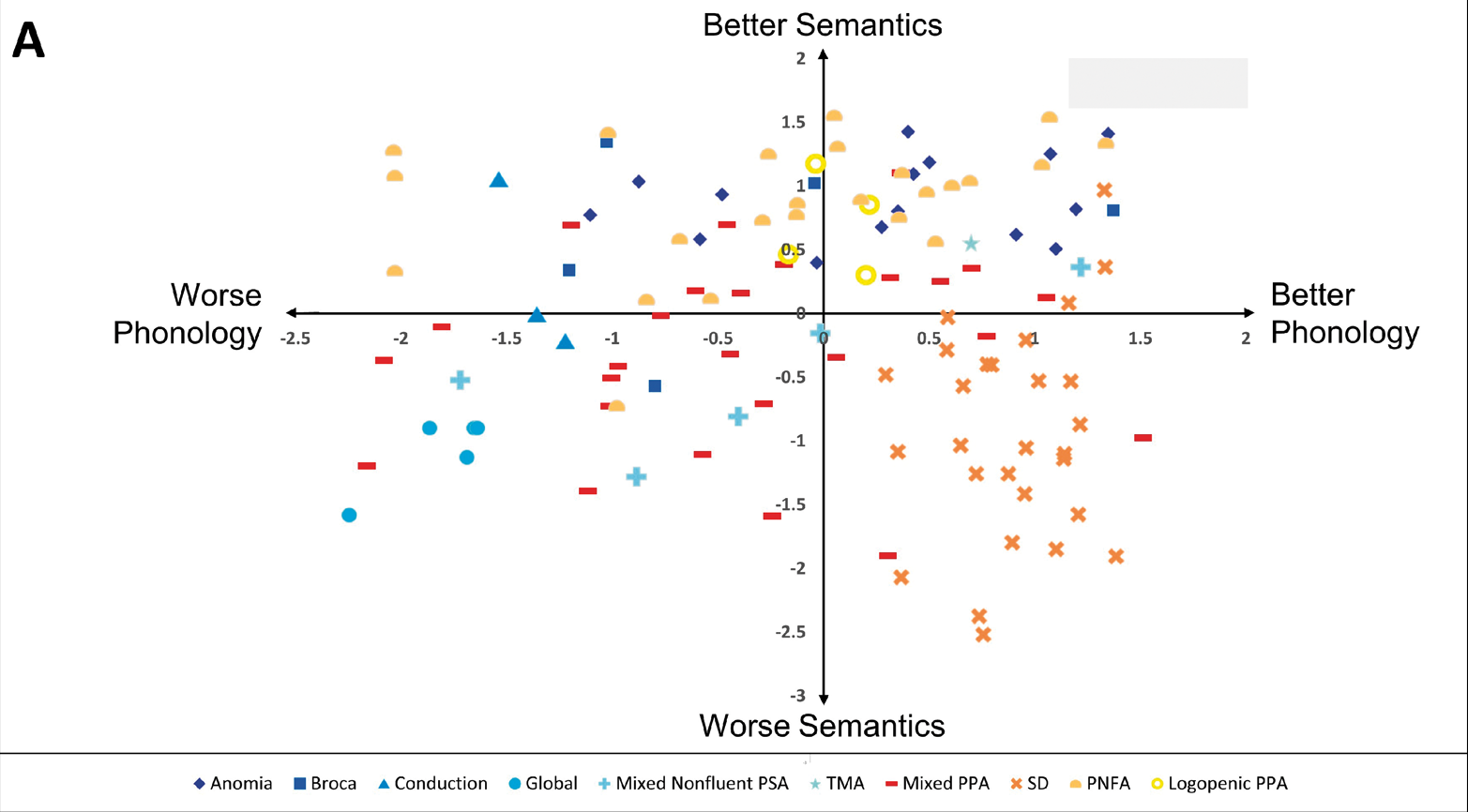 A data-driven assessment of diagnoses of aphasia
