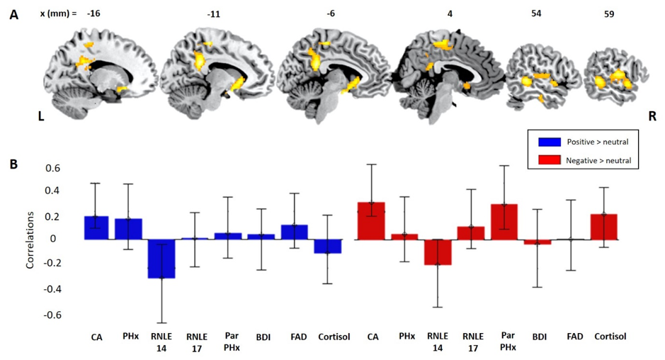 How biopsychosocial psychiatric risk shapes behavioral and neural responses to social evaluation in adolescence