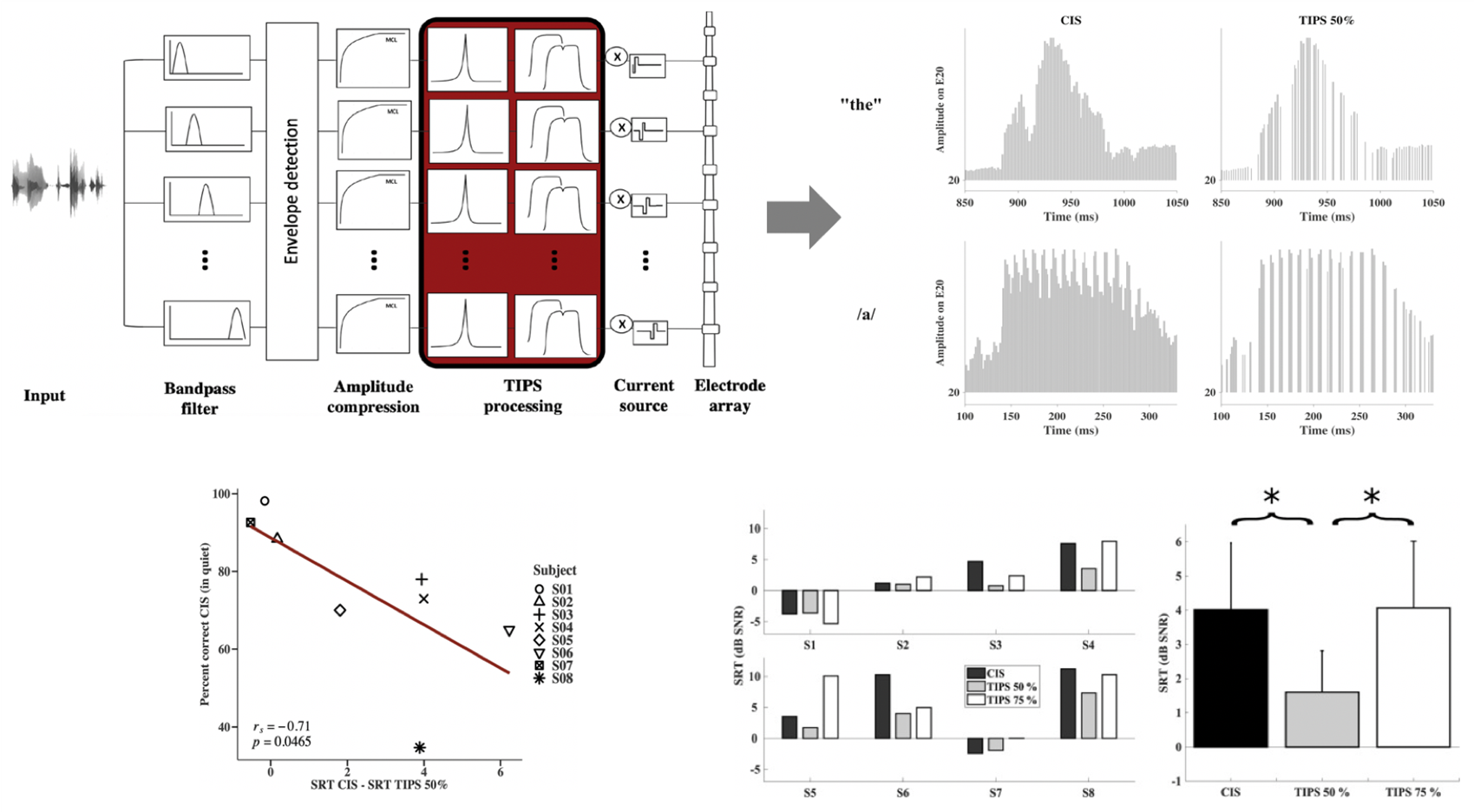 Auditory-inspired algorithm to improve speech perception and reduce power consumption